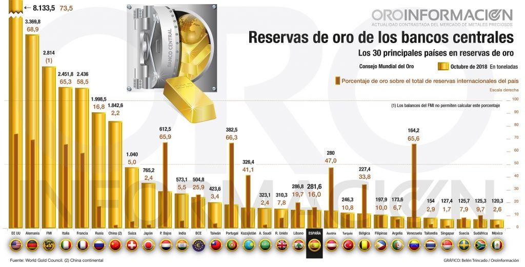 Gráfico reservas de oro bancos centrales a cierre de septiembre de 2018 (Belén Trincado)