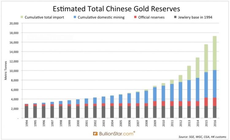 Gráfico reservas Banco Popular de China