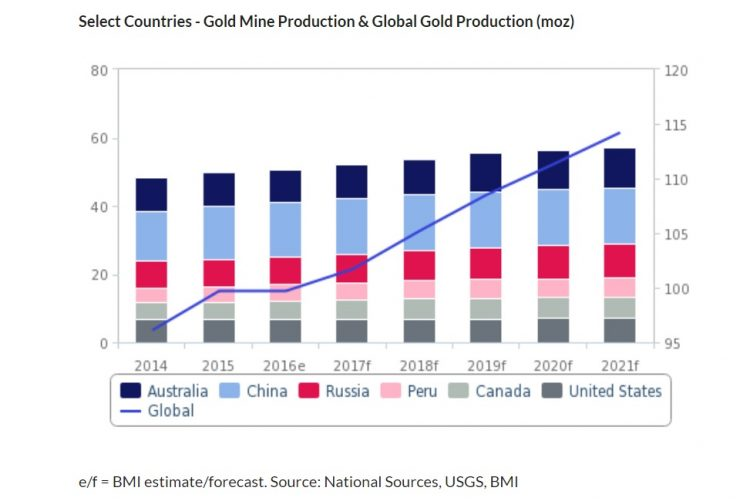 Gráfico informe Fitch Solutions produción global de oro