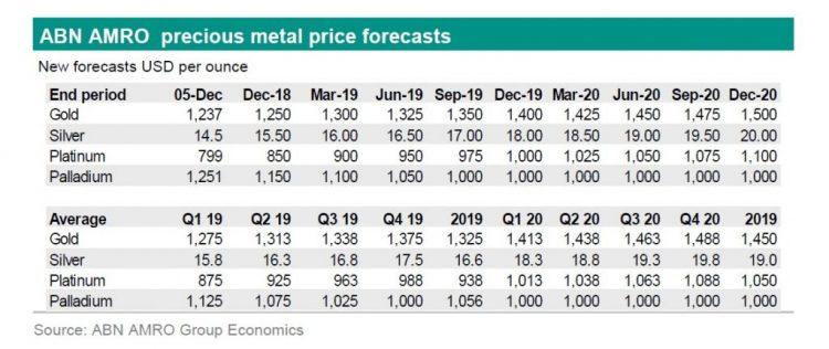 Gráfico de la previsión de precios de los metales preciosos en 2019 y 2020 (ABN Amro)
