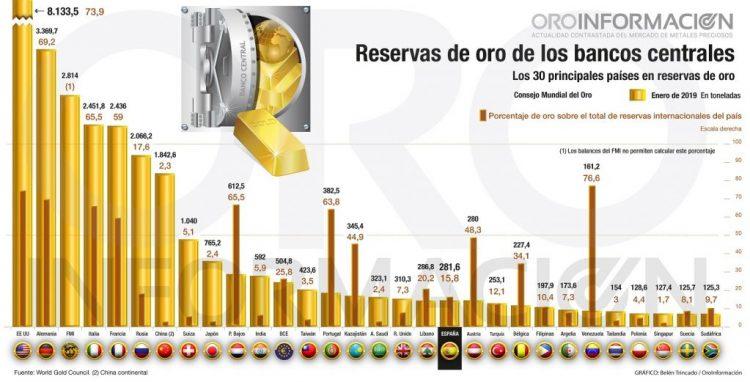 Gráfico reservas de oro bancos centrale enero 2019 (Belén Trincado)