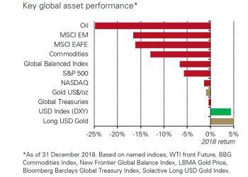 El oro frente al resto de activos en 2018