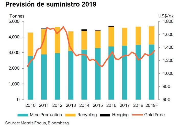 Suministro y demanda de oro durante el 2019