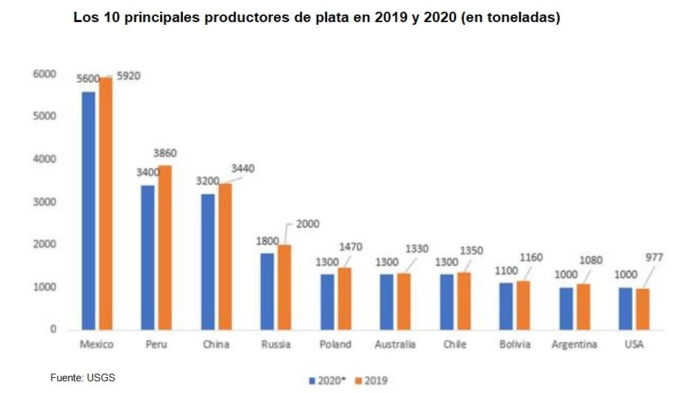 Gráfico 10 mayores productores de plata en 2019 y 2020
