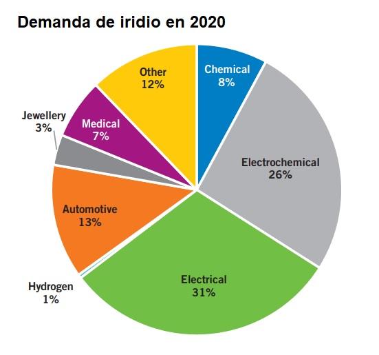 Demanda de iridio en 2020