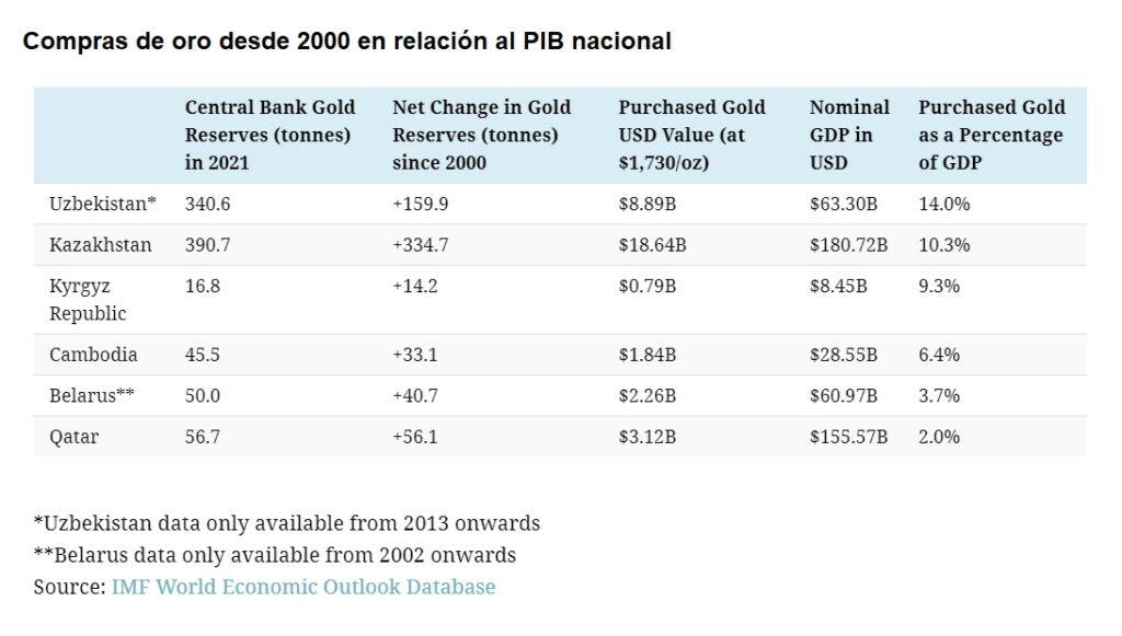 Gráfico compras de oro en relación al PIB