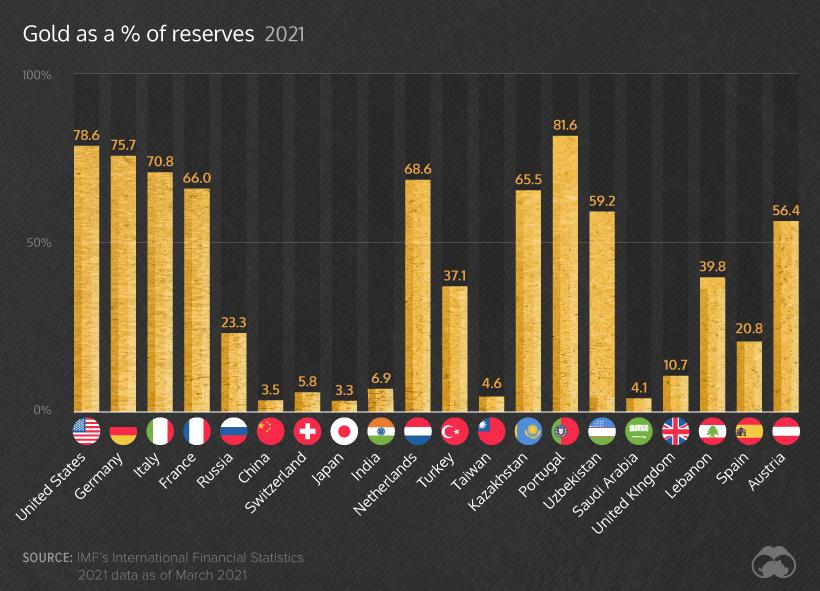 Gráfico porcentaje de oro sobre total de reservas