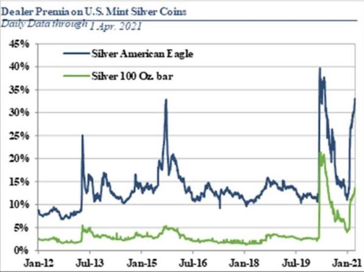 Primas sobre los productos de plata (CPM Group)