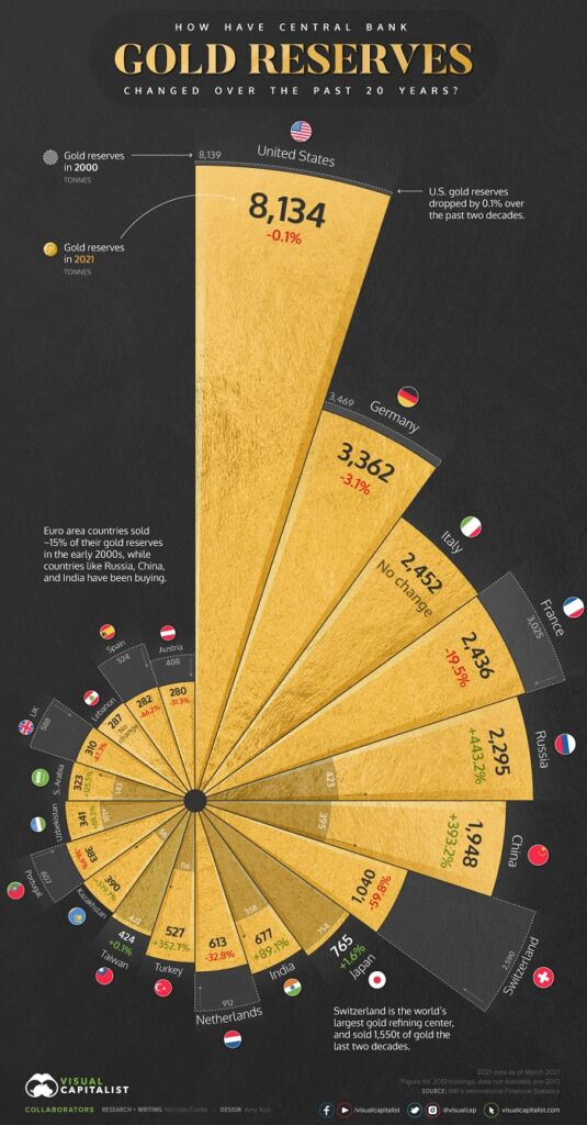 Infografía reservas de oro 2000-2021 (Visual Capitalist)