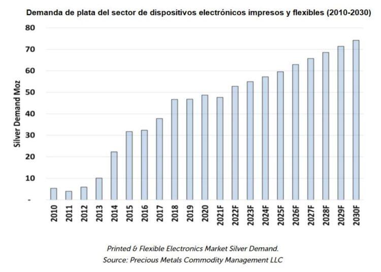 Gráfico con previsiones sobre la demanda de plata por parte del sector de la electrónica flexible